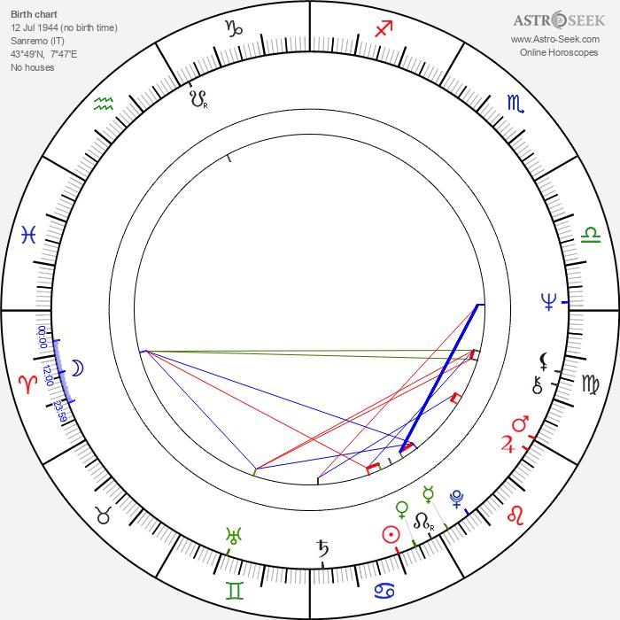 Mercedes Bresso - Astrology Natal Birth Chart