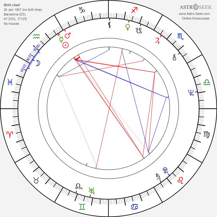 Mercedes Sampietro - Astrology Natal Birth Chart