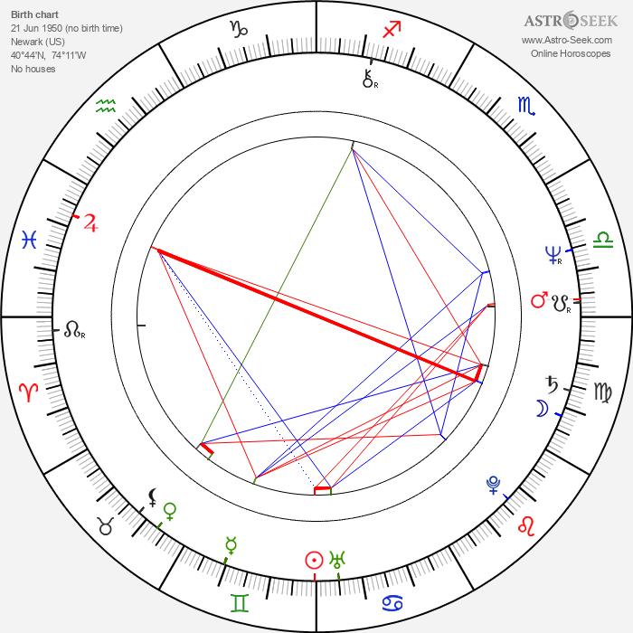 Merci Montello - Astrology Natal Birth Chart