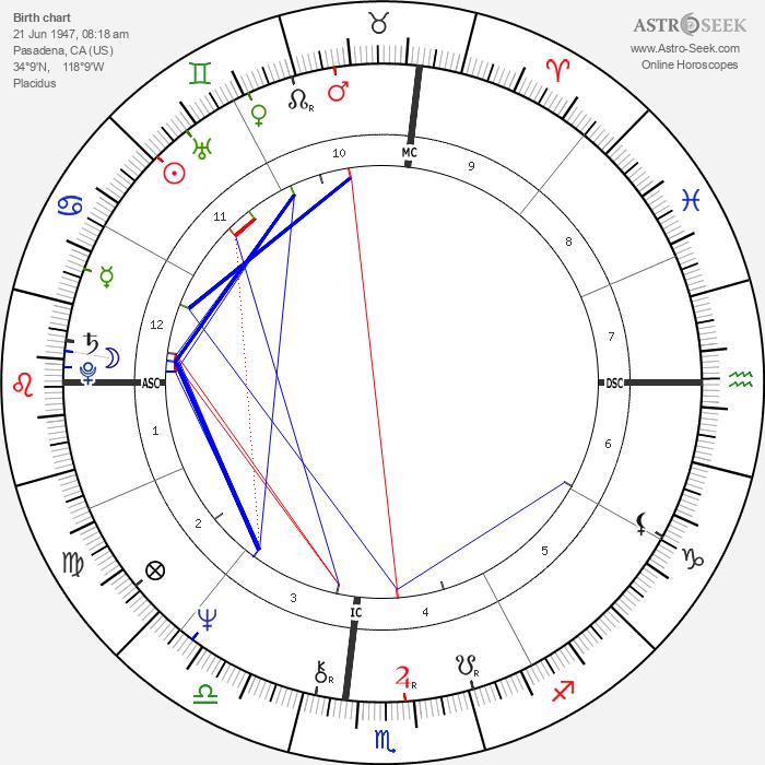 Meredith Baxter - Astrology Natal Birth Chart
