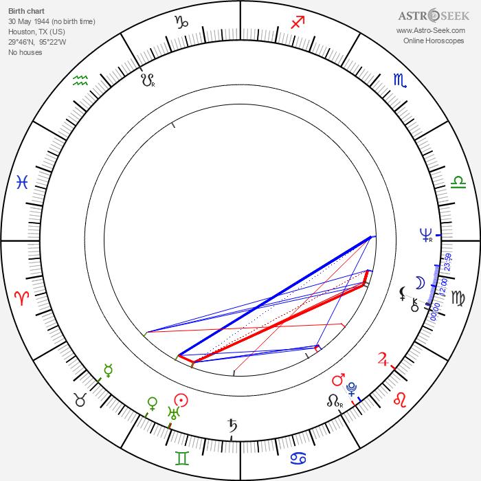 Meredith MacRae - Astrology Natal Birth Chart