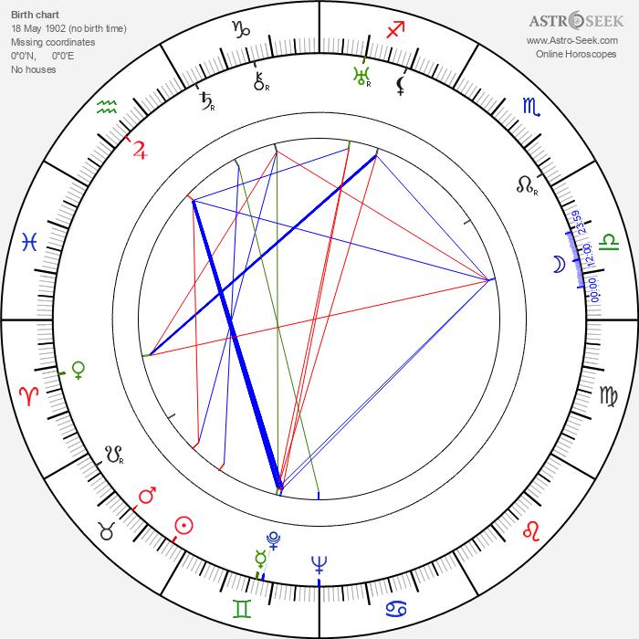 Meredith Willson - Astrology Natal Birth Chart