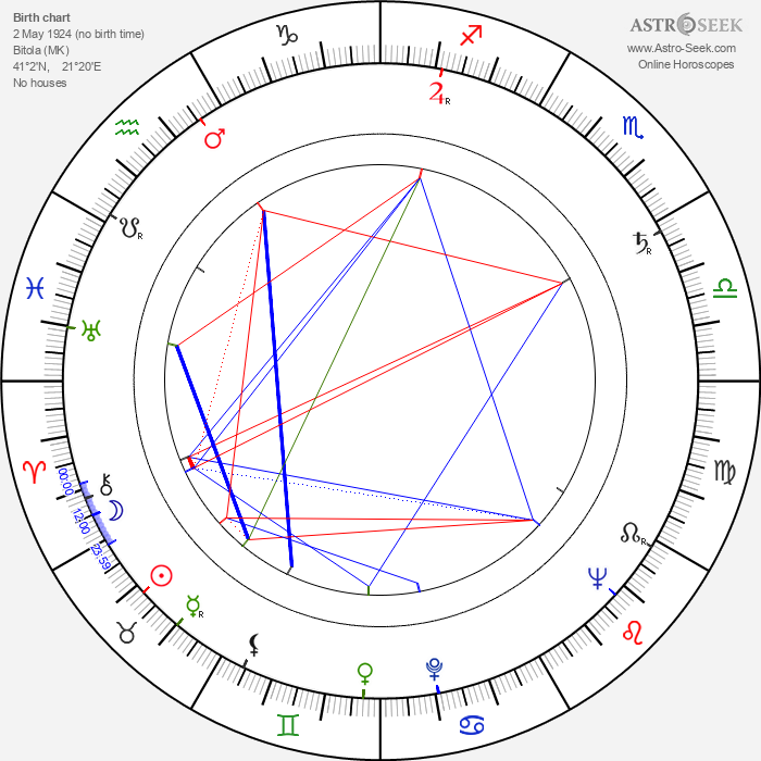 Meri Boskova - Astrology Natal Birth Chart