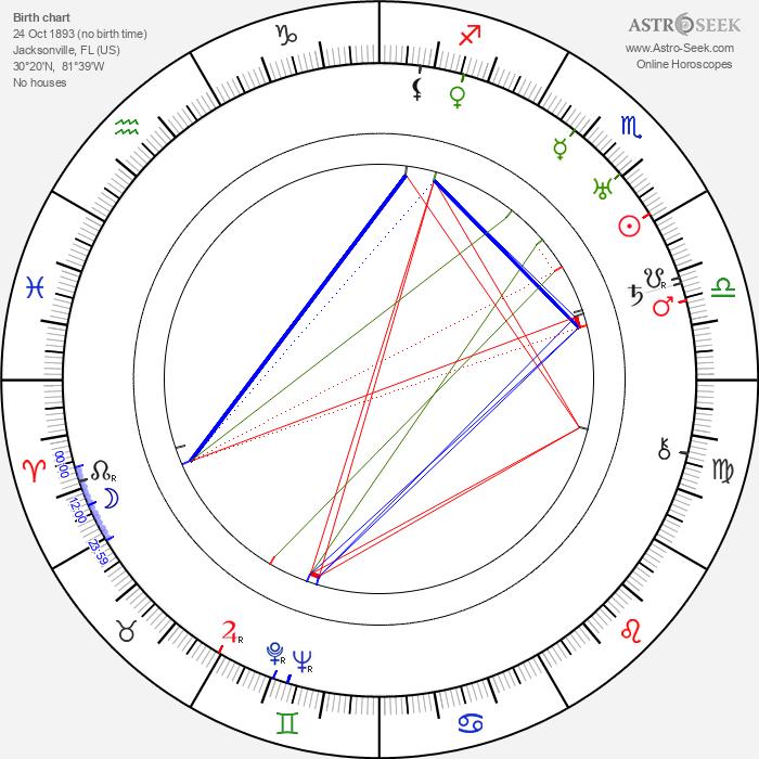 Merian C. Cooper - Astrology Natal Birth Chart