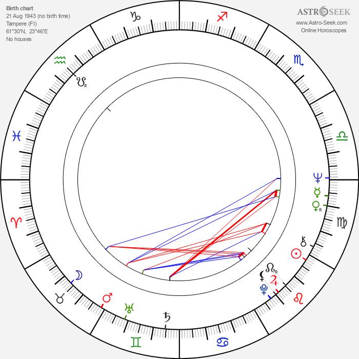 Merja Linko - Astrology Natal Birth Chart