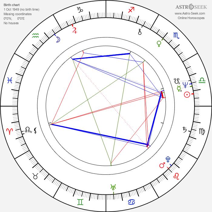 Merle Kessler - Astrology Natal Birth Chart