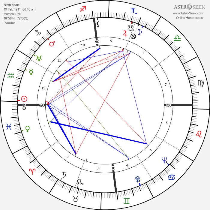 Merle Oberon - Astrology Natal Birth Chart