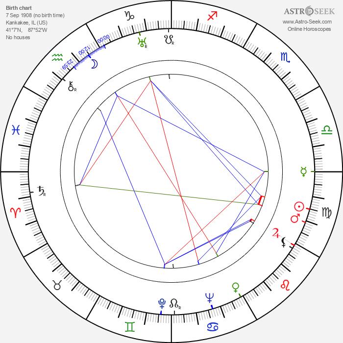 Merna Kennedy - Astrology Natal Birth Chart