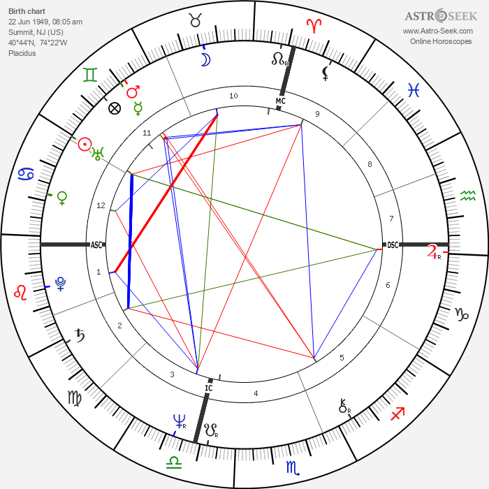 Meryl Streep - Astrology Natal Birth Chart