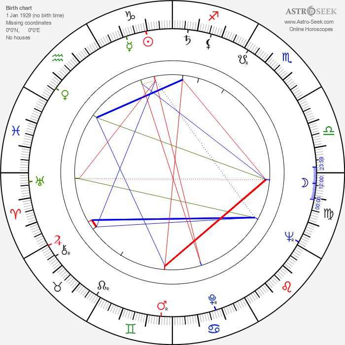 Metin Erksan - Astrology Natal Birth Chart