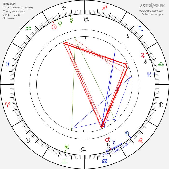 Meto Jovanovski - Astrology Natal Birth Chart