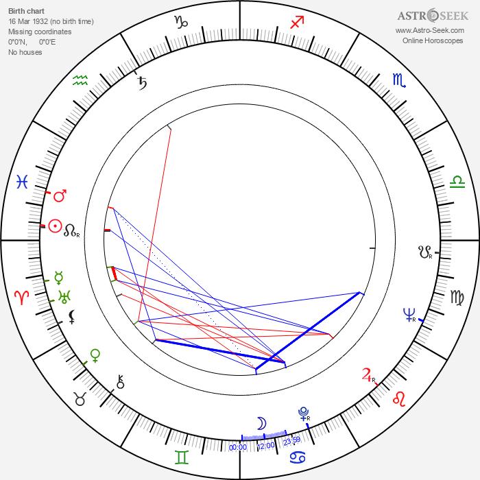 Metodi Andonov - Astrology Natal Birth Chart