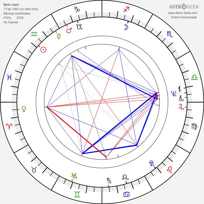 Mevlan Shanaj - Astrology Natal Birth Chart