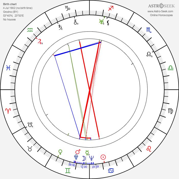 Meyer Lansky - Astrology Natal Birth Chart