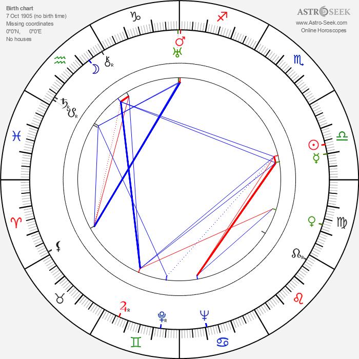 Meyer Levin - Astrology Natal Birth Chart