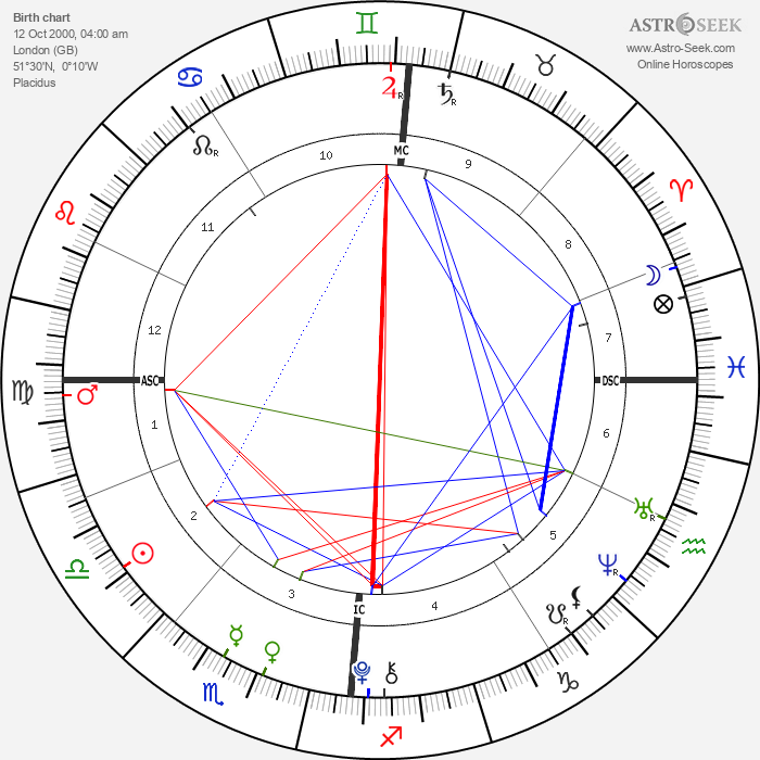 Mia Treapleton - Astrology Natal Birth Chart