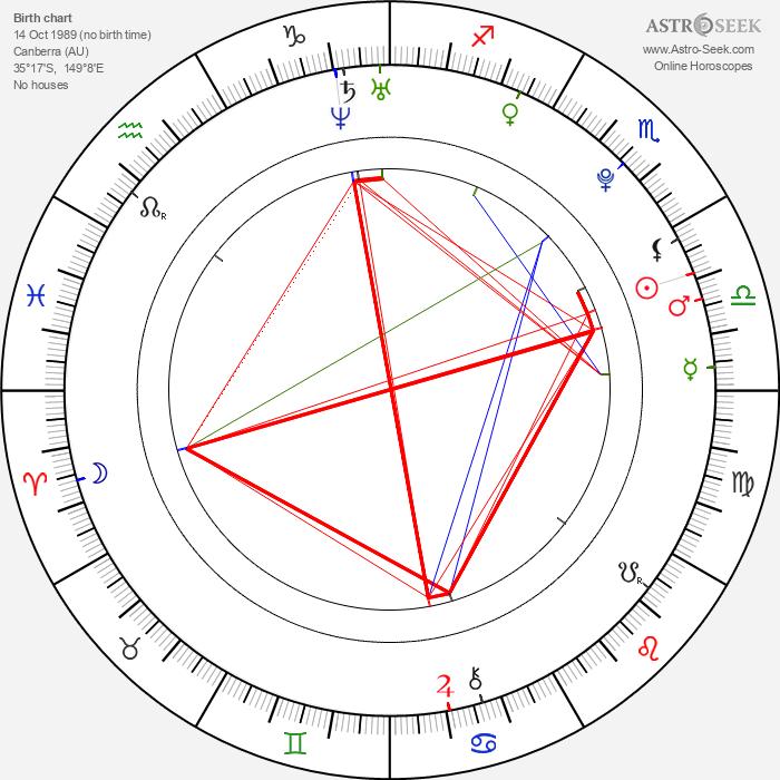 Mia Wasikowska - Astrology Natal Birth Chart