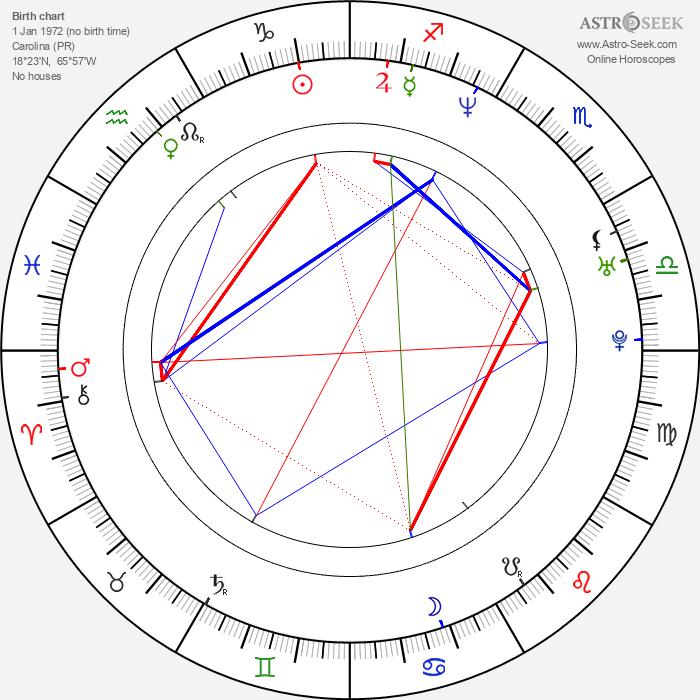 Micaela Nevárez - Astrology Natal Birth Chart