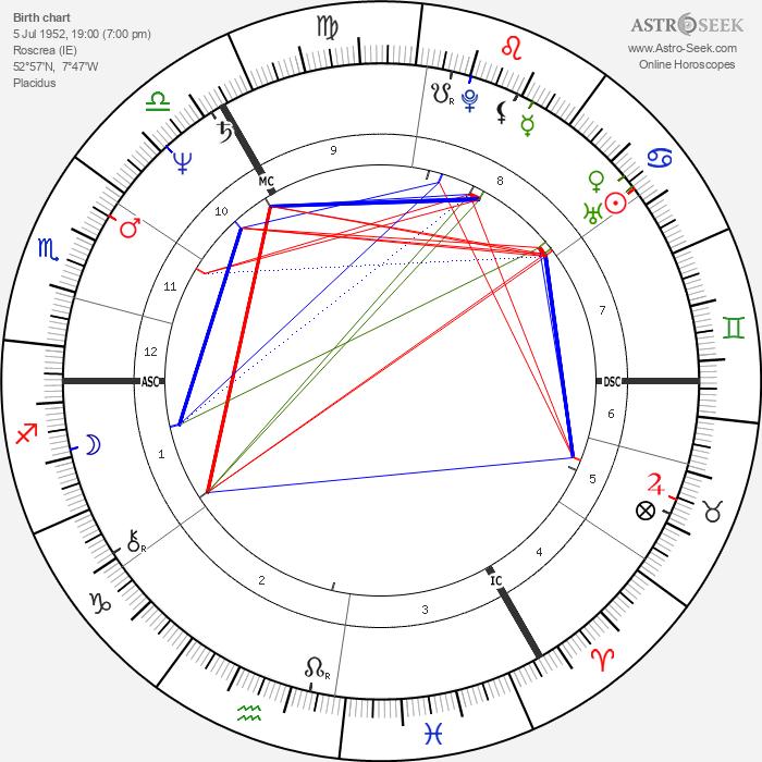 Michael A. Hess - Astrology Natal Birth Chart