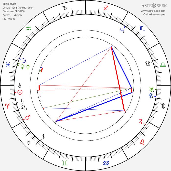Michael A. Nickles - Astrology Natal Birth Chart