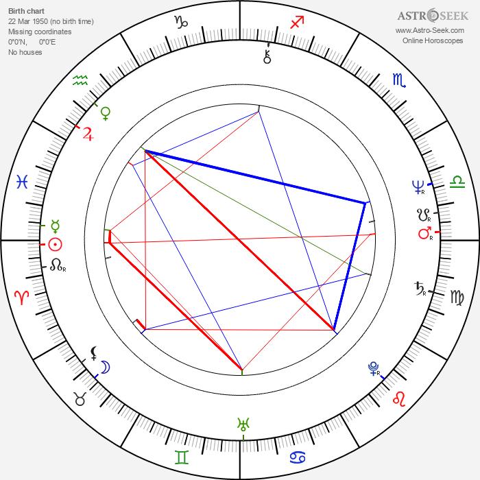 Michael Adams - Astrology Natal Birth Chart