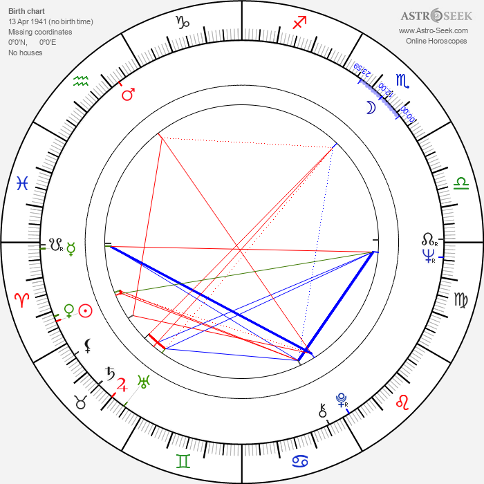 Michael Alldredge - Astrology Natal Birth Chart
