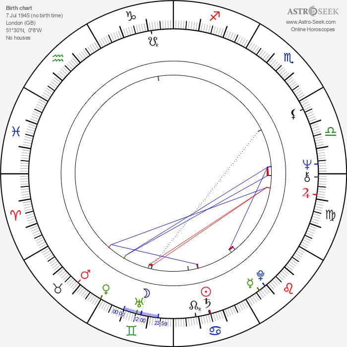 Michael Ancram - Astrology Natal Birth Chart