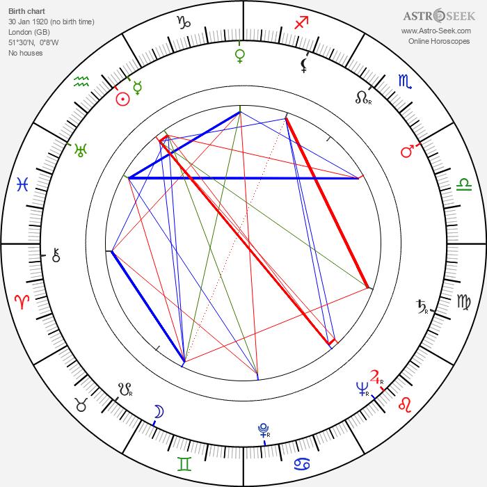 Michael Anderson - Astrology Natal Birth Chart