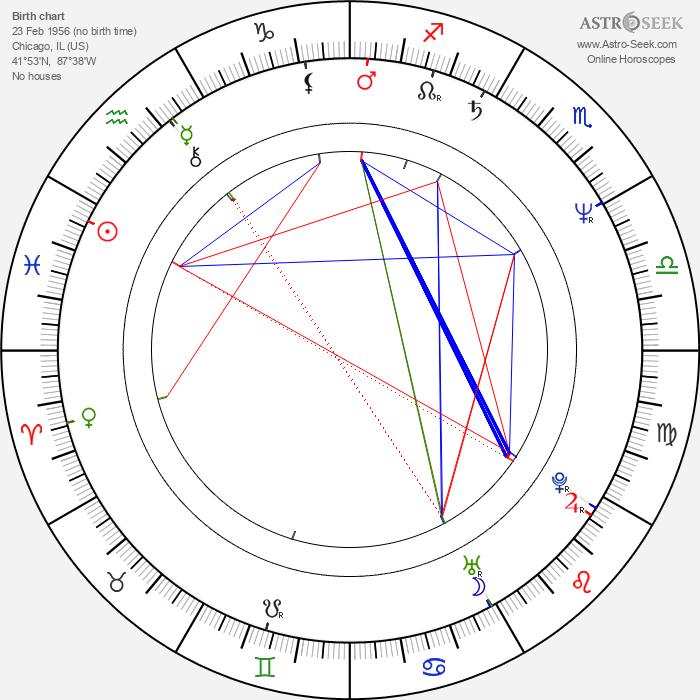 Michael Angelo Batio - Astrology Natal Birth Chart
