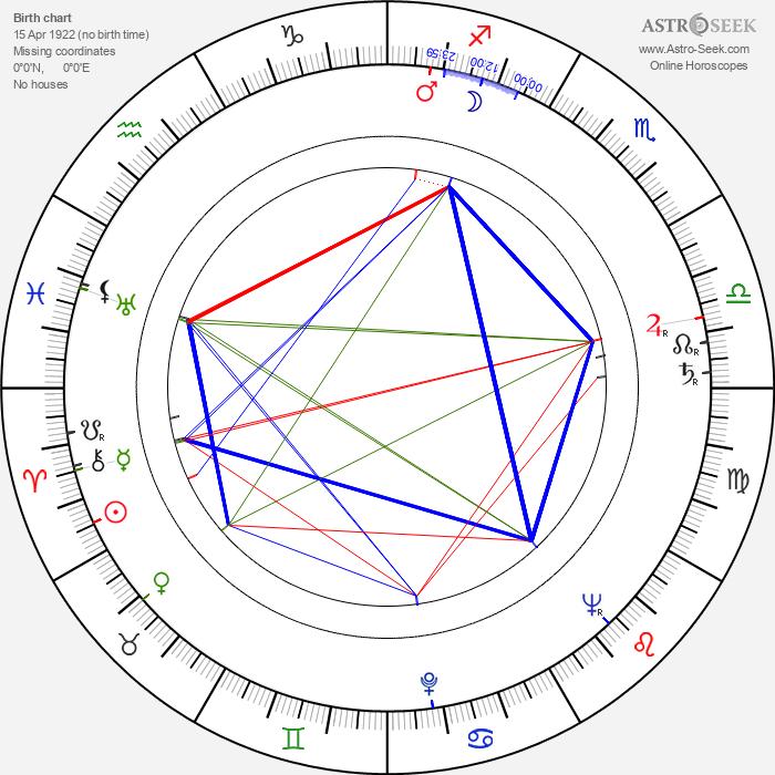Michael Ansara - Astrology Natal Birth Chart