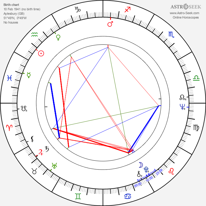 Michael Apted - Astrology Natal Birth Chart
