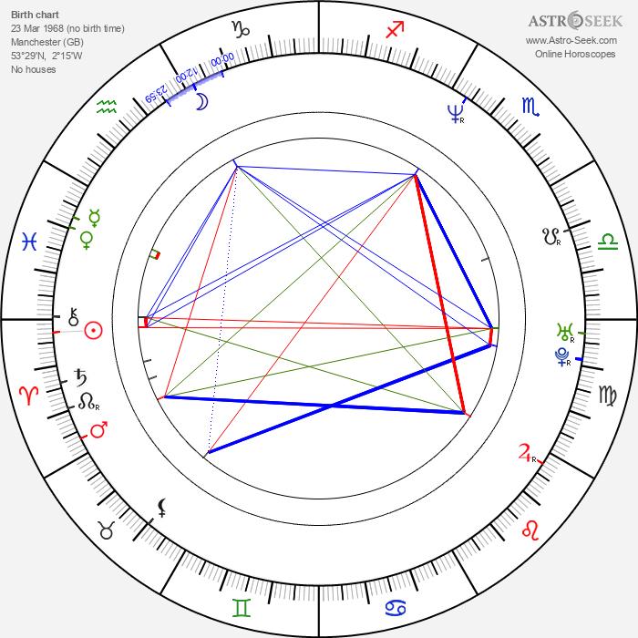 Michael Atherton - Astrology Natal Birth Chart