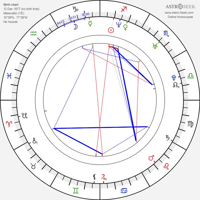 Michael AvMen - Astrology Natal Birth Chart