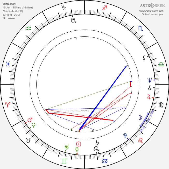 Michael Bertenshaw - Astrology Natal Birth Chart
