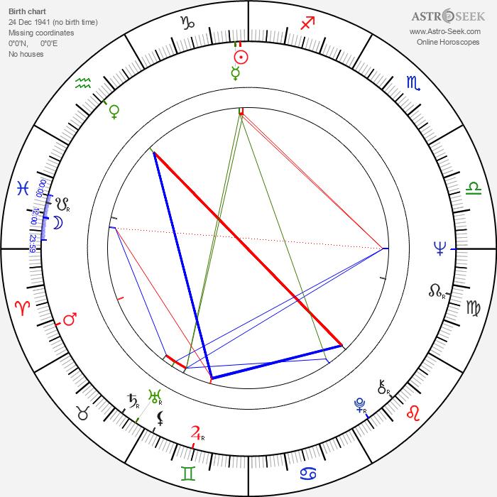 Michael Billington - Astrology Natal Birth Chart