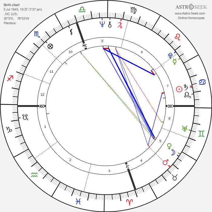Michael Blake - Astrology Natal Birth Chart