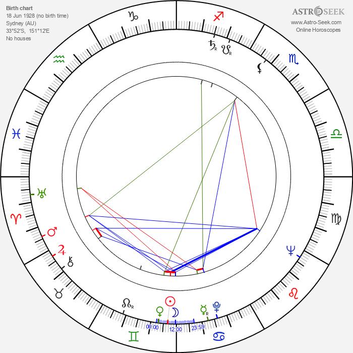 Michael Blakemore - Astrology Natal Birth Chart