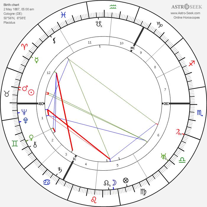 Michael Bohnen - Astrology Natal Birth Chart