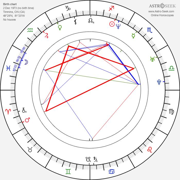 Michael Boisvert - Astrology Natal Birth Chart