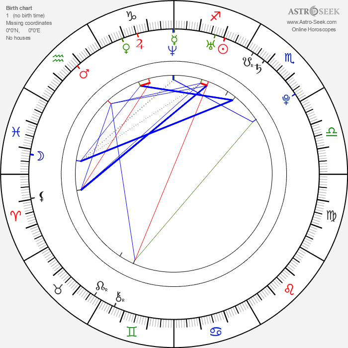 Michael Bottos - Astrology Natal Birth Chart