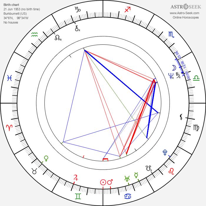 Michael Bowen - Astrology Natal Birth Chart