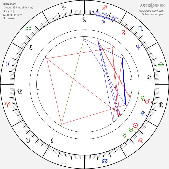 Michael Bradley - Astrology Natal Birth Chart
