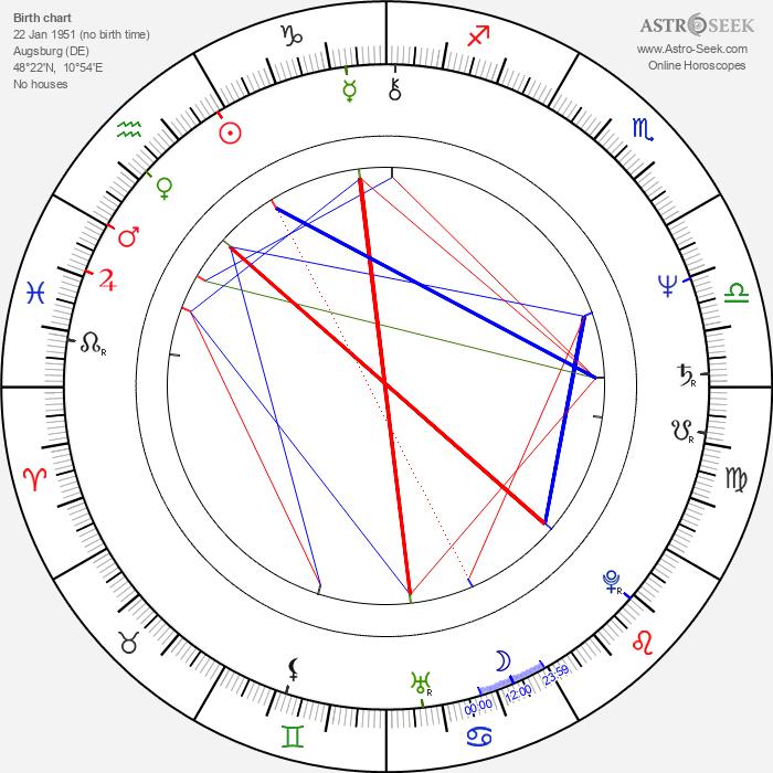 Michael Brandner - Astrology Natal Birth Chart