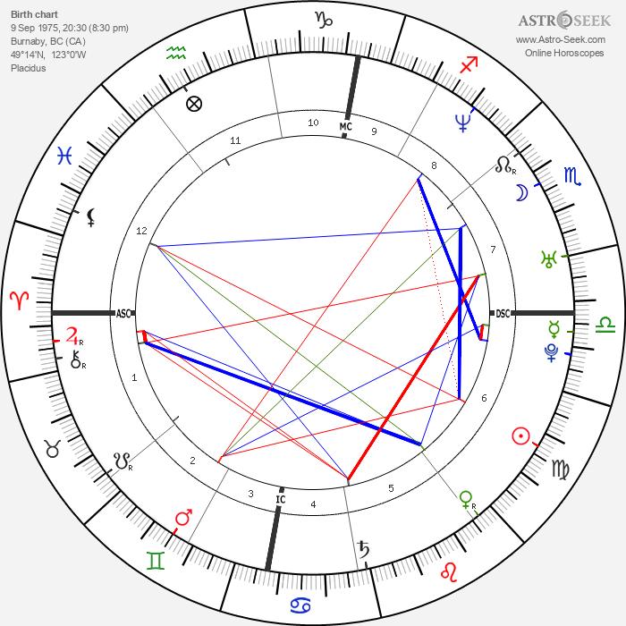 Michael Bublé - Astrology Natal Birth Chart