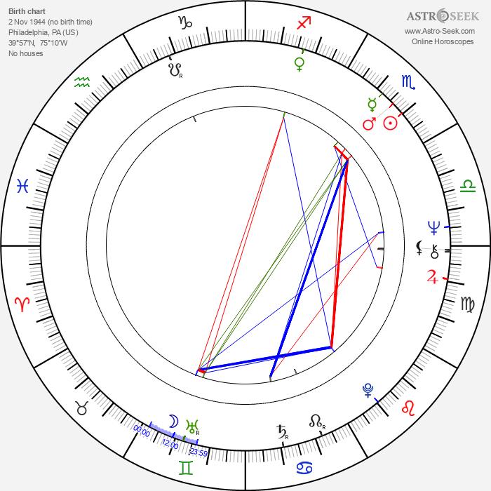Michael Buffer - Astrology Natal Birth Chart