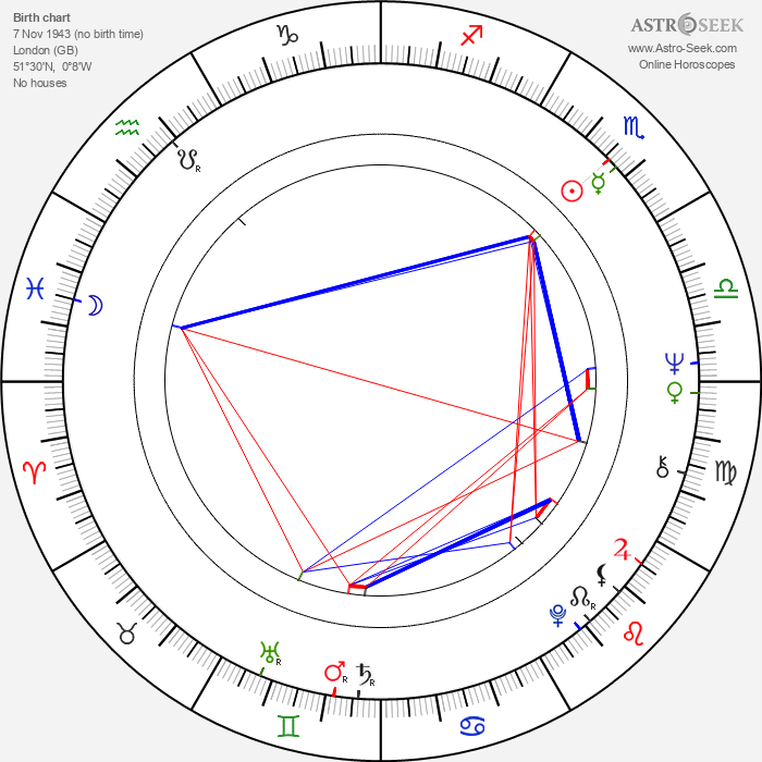 Michael Byrne - Astrology Natal Birth Chart