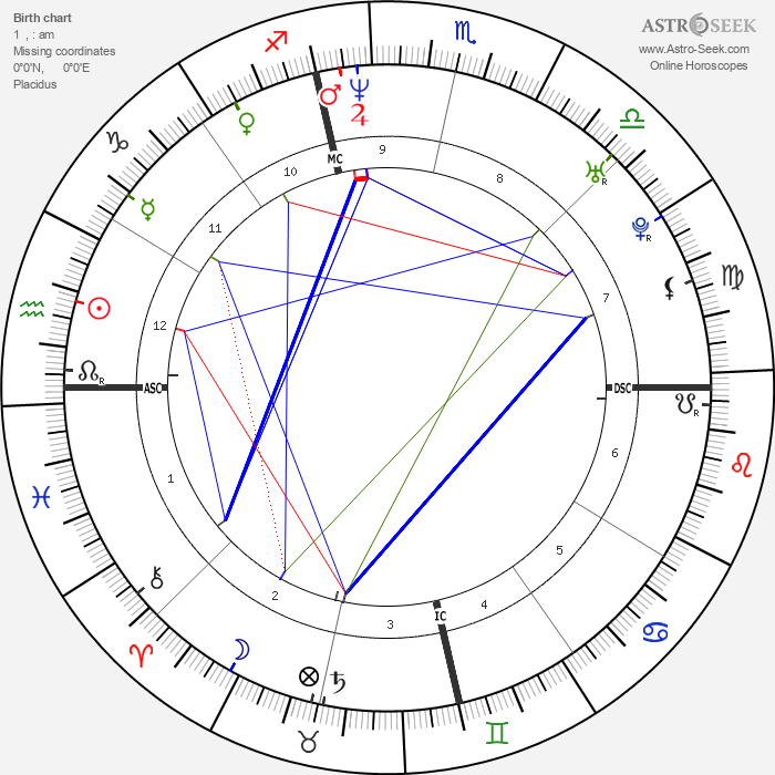 Michael C. Hall - Astrology Natal Birth Chart
