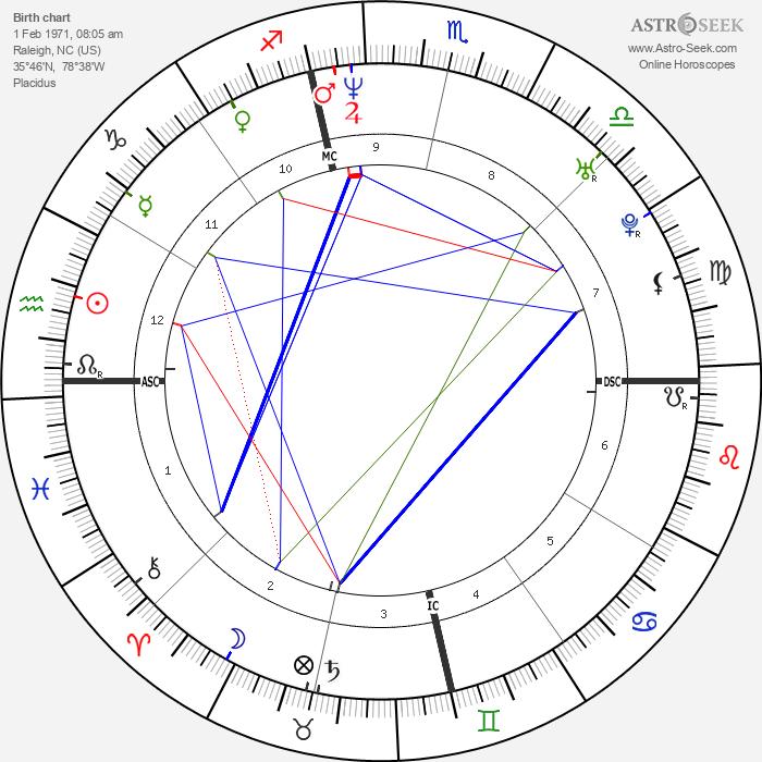 Michael C. Hall - Astrology Natal Birth Chart