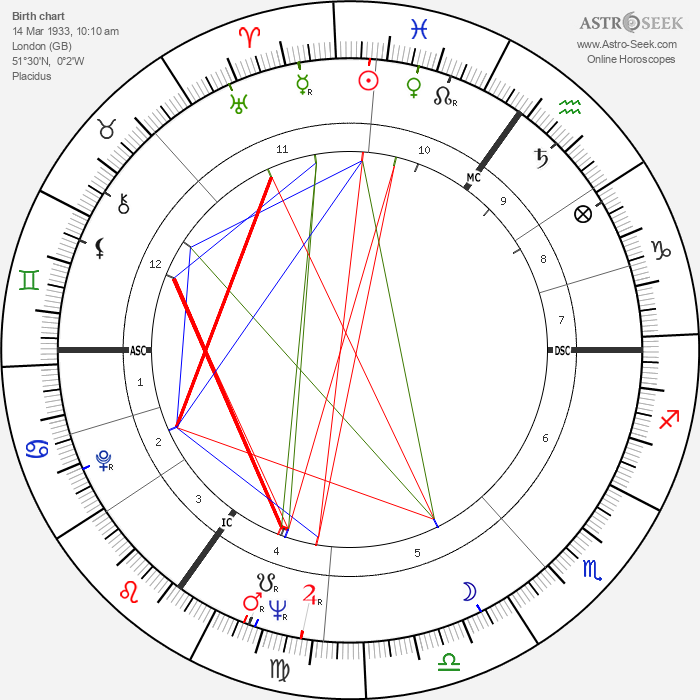 Michael Caine - Astrology Natal Birth Chart
