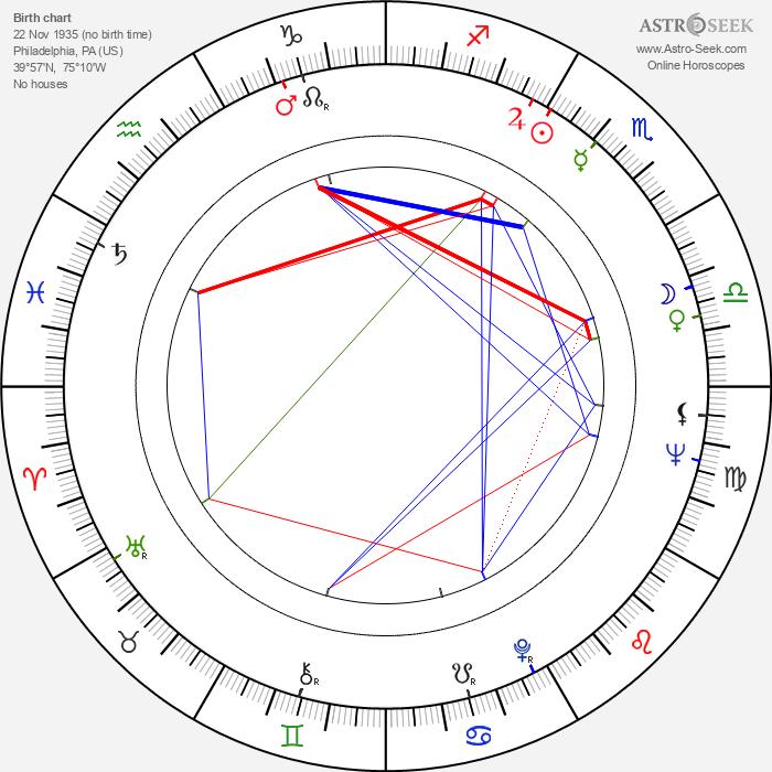 Michael Callan - Astrology Natal Birth Chart